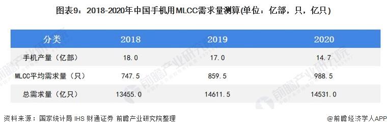 图表9:2018-2020年中国手机用MLCC需求量测算(单位:亿部,只,亿只)
