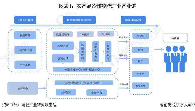 图表1:农产品冷链物流产业产业链
