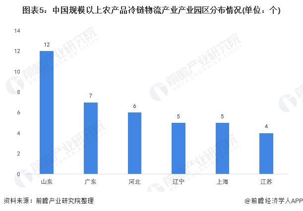 图表5:中国规模以上农产品冷链物流产业产业园区分布情况(单位:个)