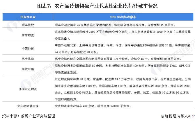 图表7:农产品冷链物流产业代表性企业冷库/冷藏车情况