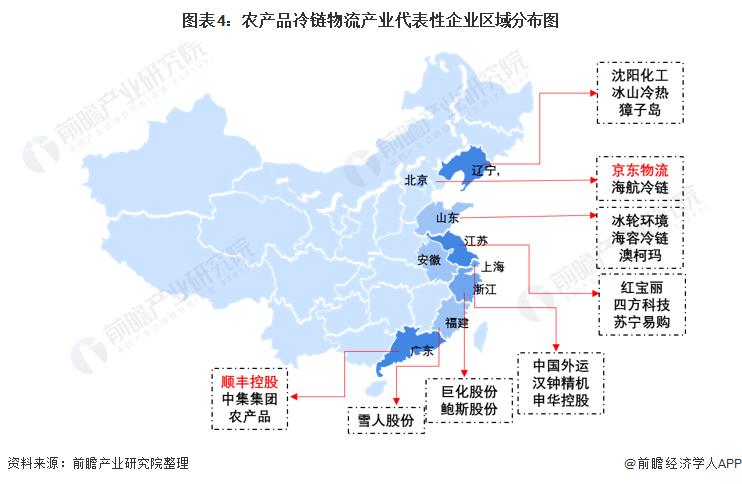 图表4:农产品冷链物流产业代表性企业区域分布图