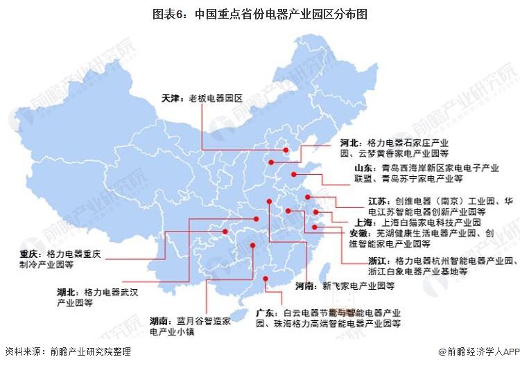 图表6:中国重点省份电器产业园区分布图