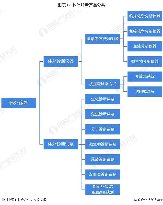 图表1:体外诊断产品分类