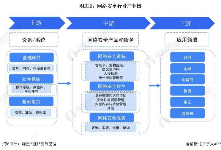 图表2:网络安全行业产业链