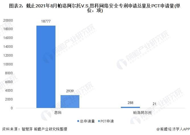 图表2:截止2021年8月帕洛阿尔托V.S.思科网络安全专利申请总量及PCT申请量(单位:项)