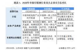 """车联网行业龙头企业东软集团:围绕""""汽车智能化""""展开多元布局"""