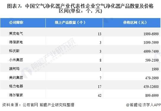 图表7:中国空气净化器产业代表性企业空气净化器产品数量及价格区间(单位:个,元)