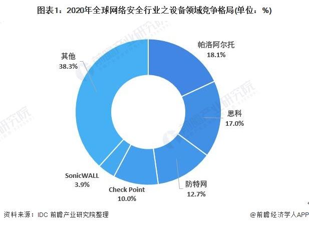 图表1:2020年全球网络安全行业之设备领域竞争格局(单位:%)