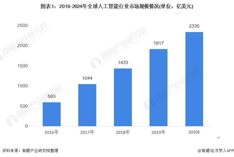 图表1:2016-2024年全球人工智能行业市场规模情况(单位:亿美元)
