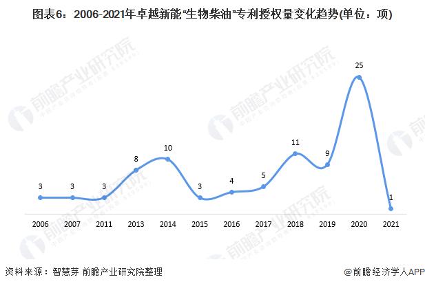 """图表6:2006-2021年卓越新能""""生物柴油""""专利授权量变化趋势(单位:项)"""