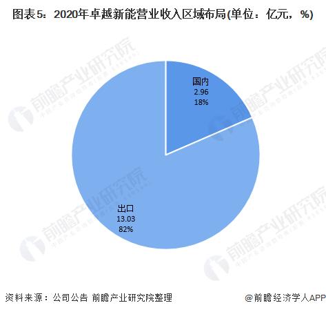 图表5:2020年卓越新能营业收入区域布局(单位:亿元,%)