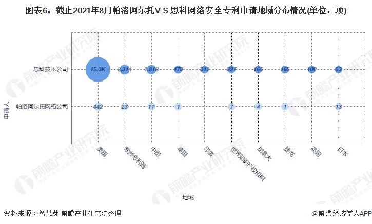 图表6:截止2021年8月帕洛阿尔托V.S.思科网络安全专利申请地域分布情况(单位:项)