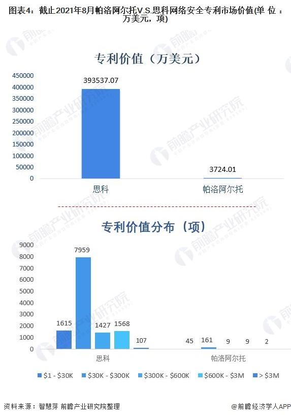 图表4:截止2021年8月帕洛阿尔托V.S.思科网络安全专利市场价值(单位:万美元,项)