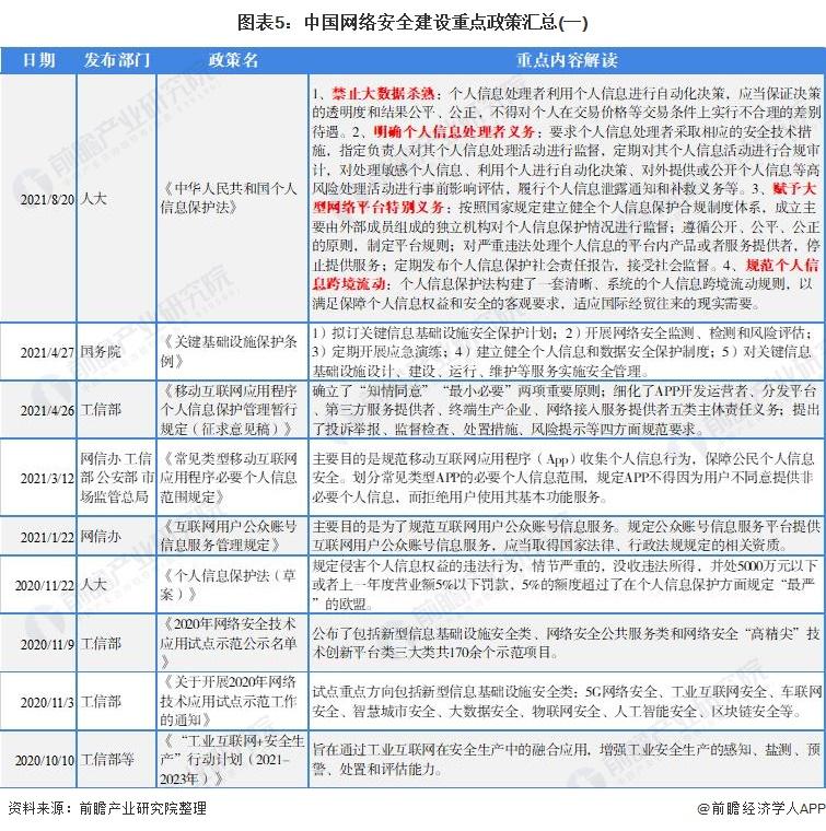 图表5:中国网络安全建设重点政策汇总(一)