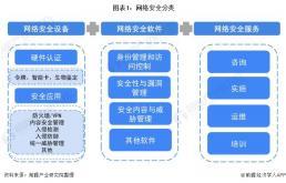 2022年中国网络安全行业全景图谱