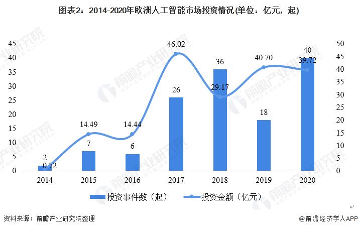 图表2:2014-2020年欧洲人工智能市场投资情况(单位:亿元,起)
