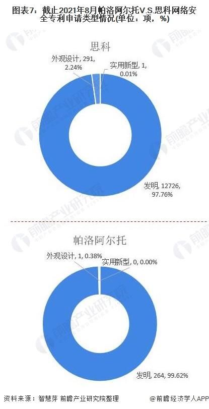 图表7:截止2021年8月帕洛阿尔托V.S.思科网络安全专利申请类型情况(单位:项,%)