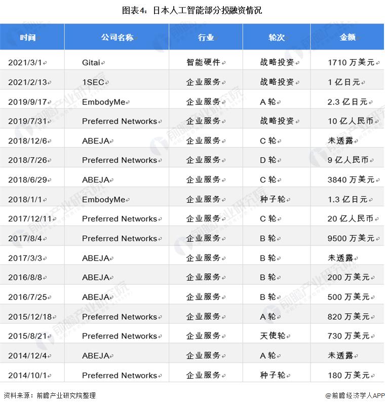 图表4:日本人工智能部分投融资情况