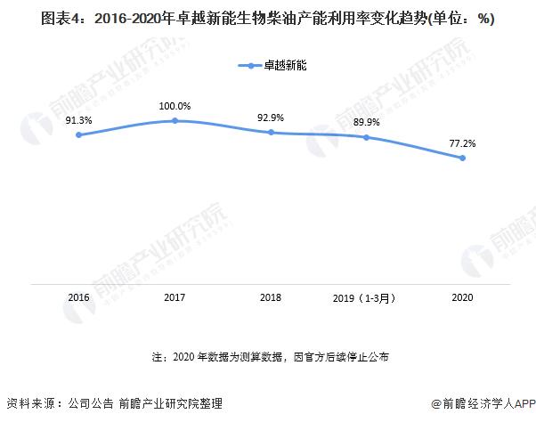 图表4:2016-2020年卓越新能生物柴油产能利用率变化趋势(单位:%)