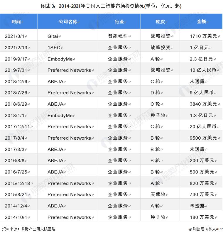 图表3:2014-2021年美国人工智能市场投资情况(单位:亿元,起)