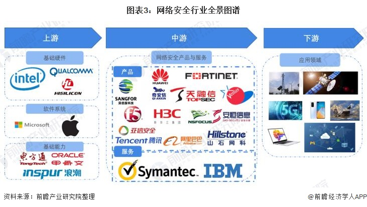 图表3:网络安全行业全景图谱