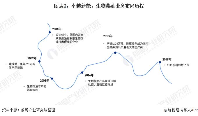 图表2:卓越新能:生物柴油业务布局历程