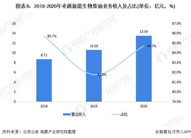 图表8:2018-2020年卓越新能生物柴油业务收入及占比(单位:亿元,%)
