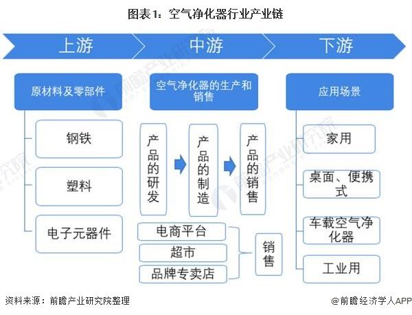 图表1:空气净化器行业产业链