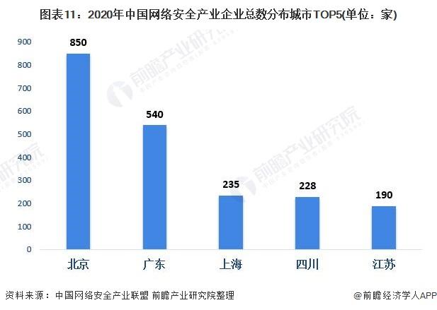 图表11:2020年中国网络安全产业企业总数分布城市TOP5(单位:家)