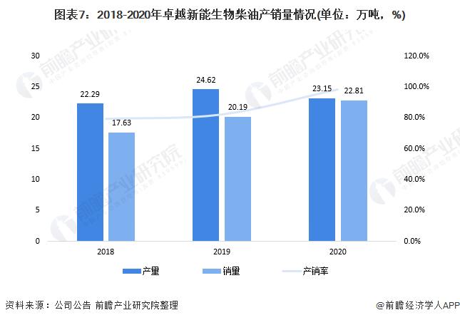 图表7:2018-2020年卓越新能生物柴油产销量情况(单位:万吨,%)