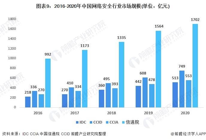 图表9:2016-2020年中国网络安全行业市场规模(单位:亿元)