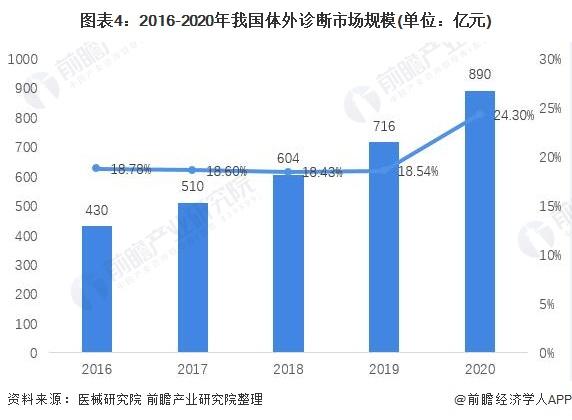 图表4:2016-2020年我国体外诊断市场规模(单位:亿元)