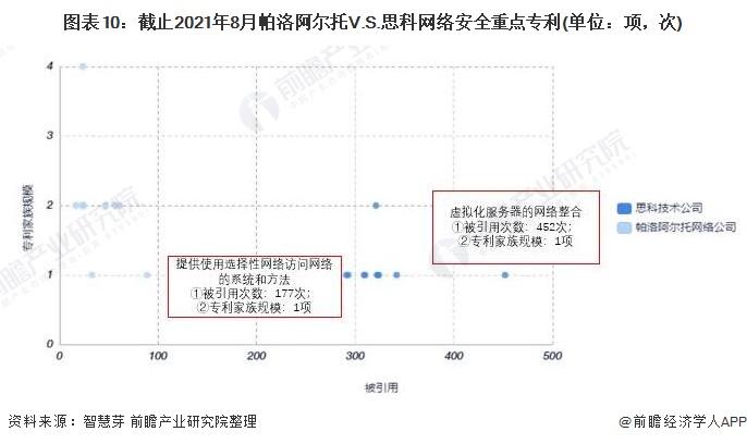 图表10:截止2021年8月帕洛阿尔托V.S.思科网络安全重点专利(单位:项,次)