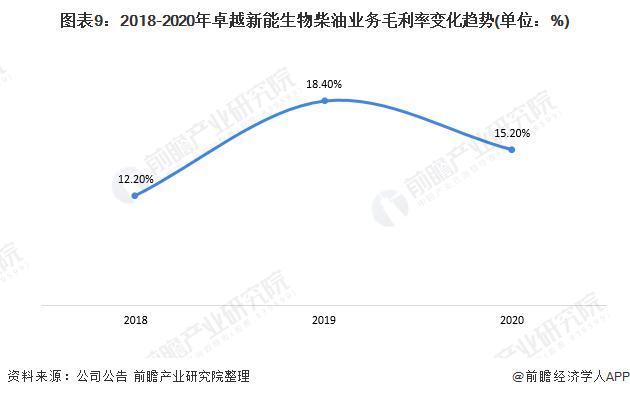 图表9:2018-2020年卓越新能生物柴油业务毛利率变化趋势(单位:%)