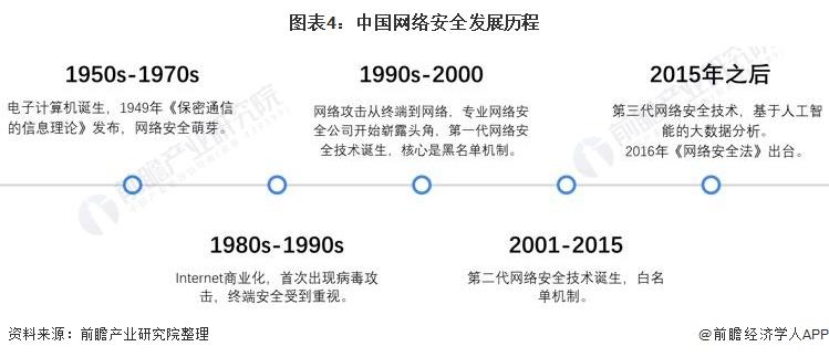图表4:中国网络安全发展历程
