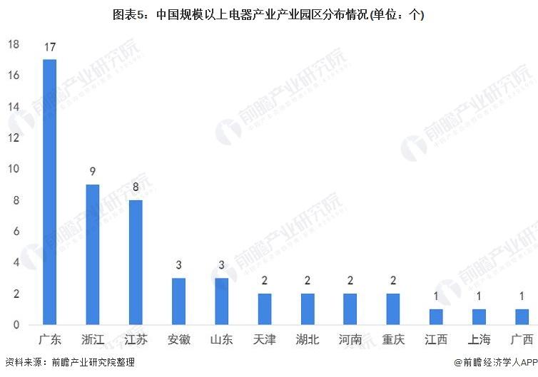 图表5:中国规模以上电器产业产业园区分布情况(单位:个)