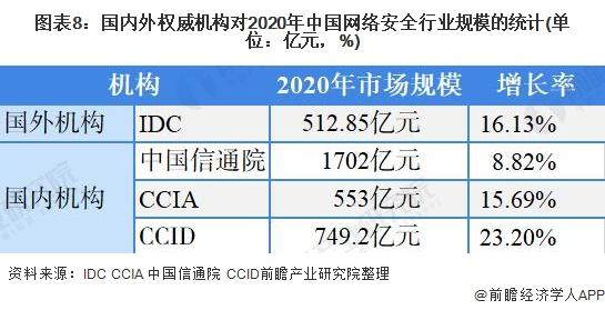 图表8:国内外权威机构对2020年中国网络安全行业规模的统计(单位:亿元,%)