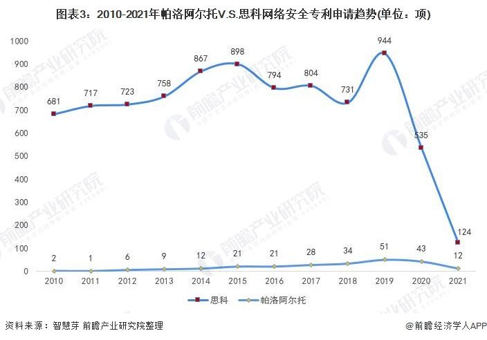图表3:2010-2021年帕洛阿尔托V.S.思科网络安全专利申请趋势(单位:项)