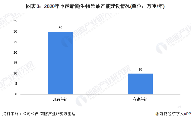 图表3:2020年卓越新能生物柴油产能建设情况(单位:万吨/年)