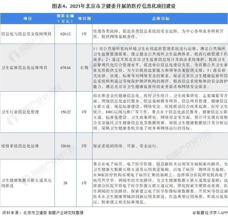 图表4:2021年北京市卫健委开展的医疗信息化项目建设