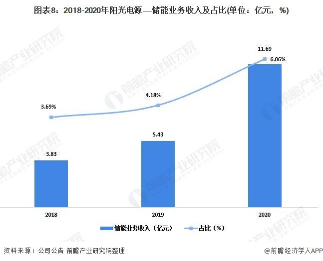 图表8:2018-2020年阳光电源——储能业务收入及占比(单位:亿元,%)