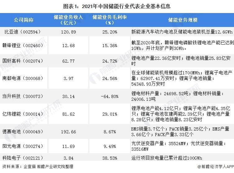 图表1:2021年中国储能行业代表企业基本信息
