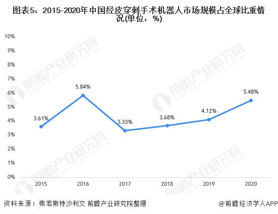 图表5:2015-2020年中国经皮穿刺手术机器人市场规模占全球比重情况(单位:%)