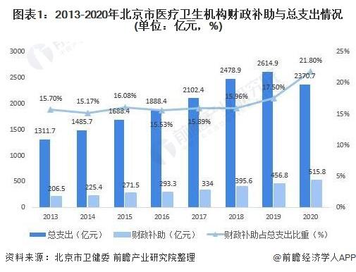 图表1:2013-2020年北京市医疗卫生机构财政补助与总支出情况(单位:亿元,%)