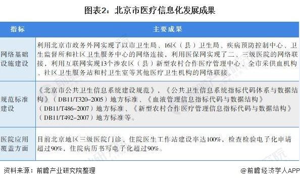 图表2:北京市医疗信息化发展成果