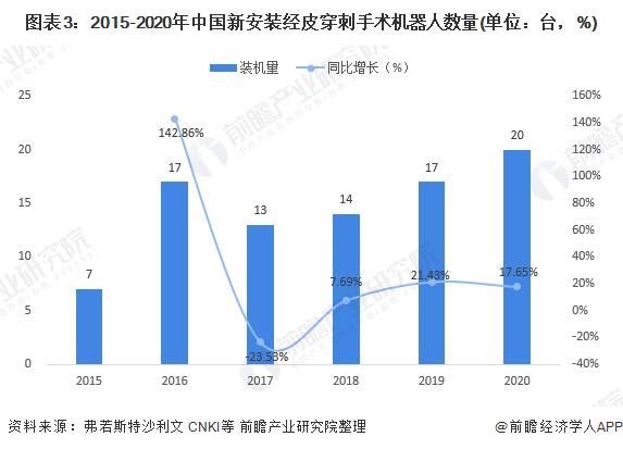 图表3:2015-2020年中国新安装经皮穿刺手术机器人数量(单位:台,%)