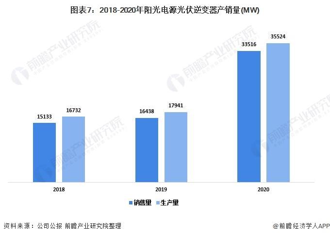 图表7:2018-2020年阳光电源光伏逆变器产销量(MW)