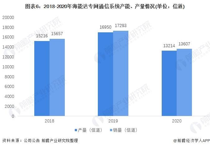 图表6:2018-2020年海能达专网通信系统产能、产量情况(单位:信道)