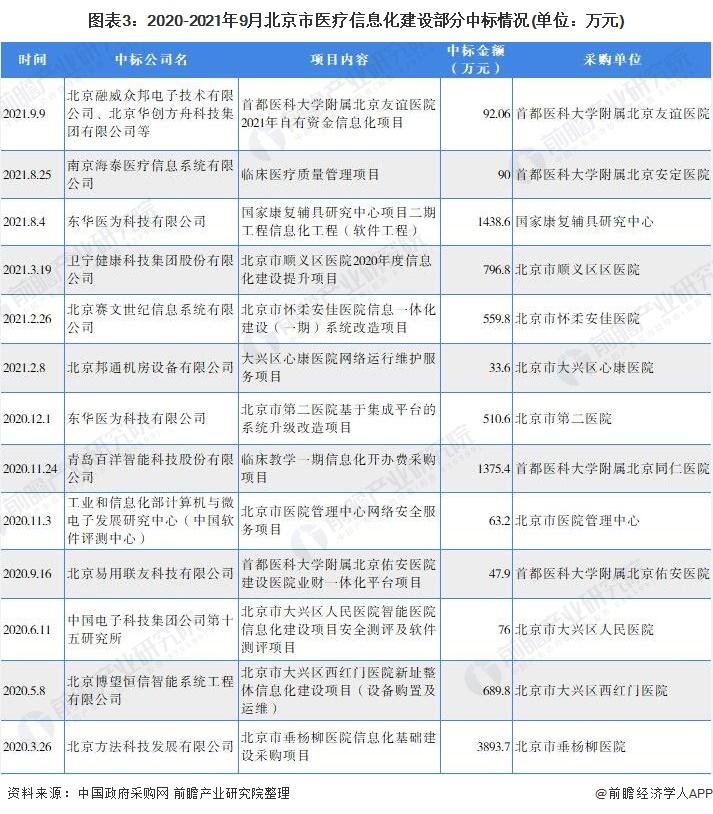 图表3:2020-2021年9月北京市医疗信息化建设部分中标情况(单位:万元)