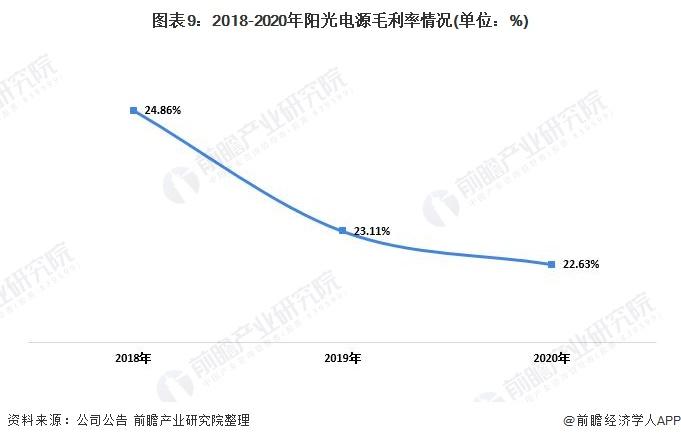 图表9:2018-2020年阳光电源毛利率情况(单位:%)
